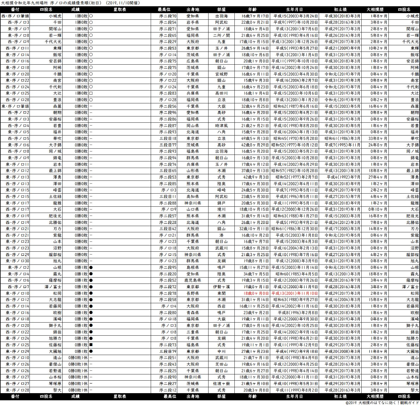 序ノ口成績順一覧表・2019年11月場所初日