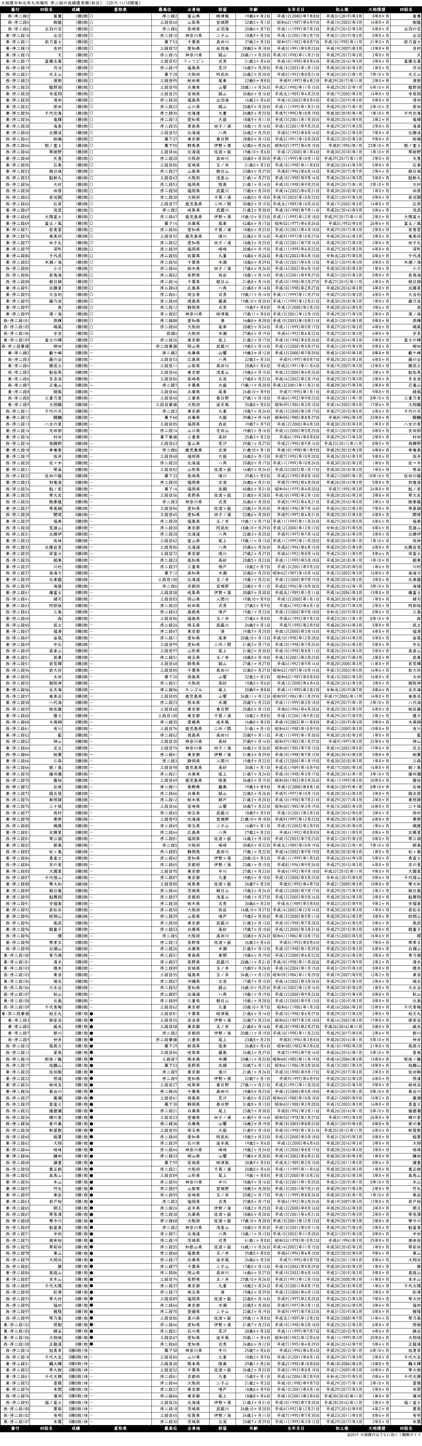 序二段成績順一覧表・2019年11月場所初日
