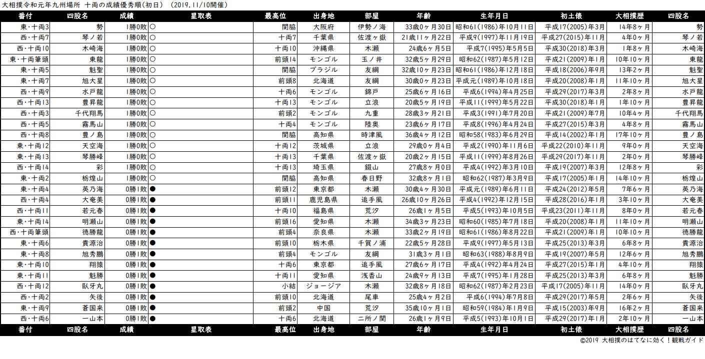 十両成績順一覧表・2019年11月場所初日