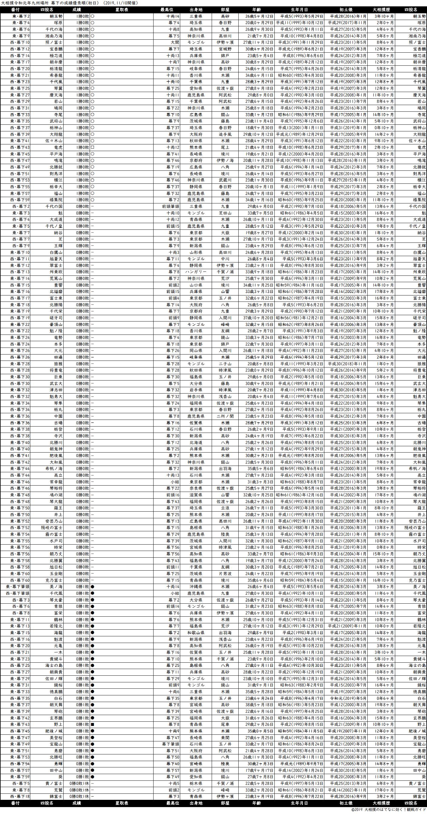 幕下成績順一覧表・2019年11月場所初日