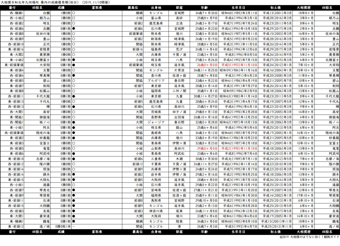幕内成績順一覧表・2019年11月場所初日