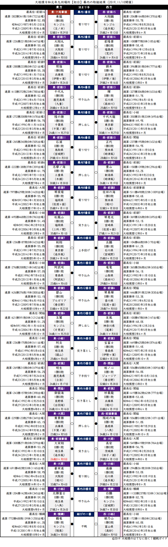 大相撲・2019年11月場所初日・幕内の取組結果