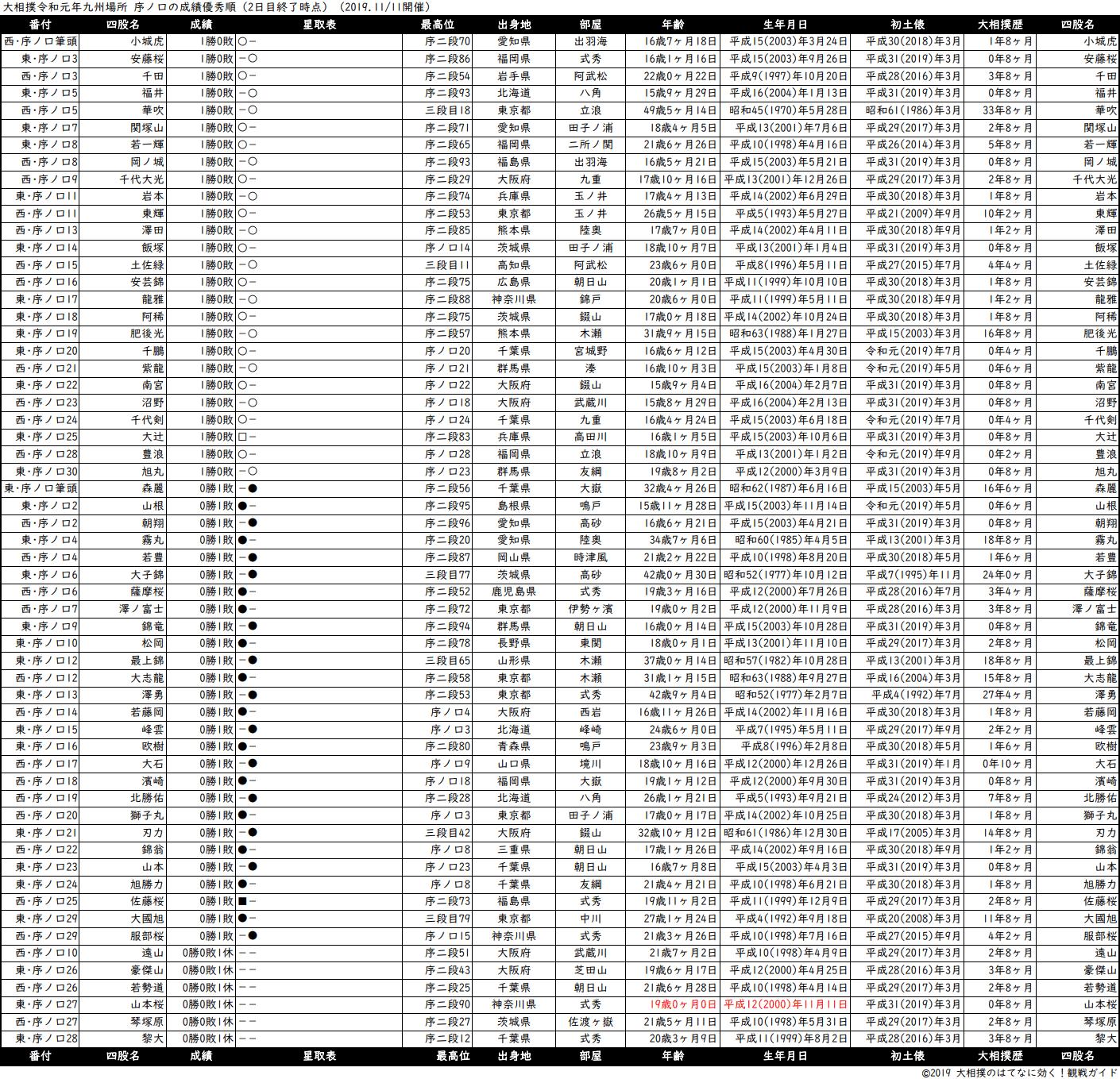 序ノ口成績順一覧表・2019年11月場所2日目