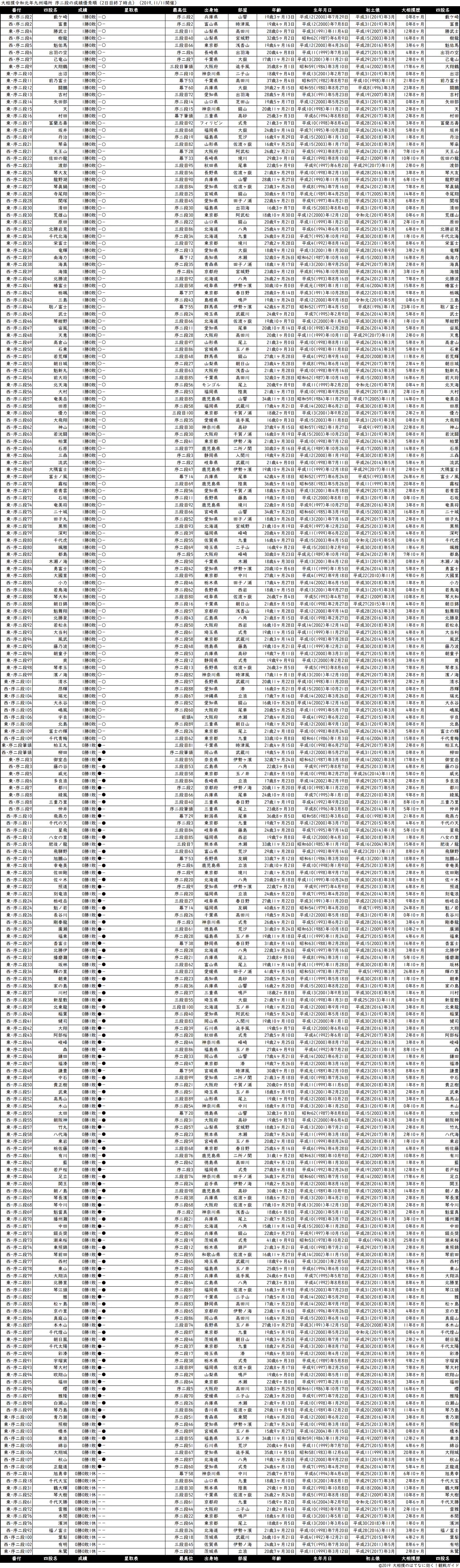 序二段成績順一覧表・2019年11月場所2日目