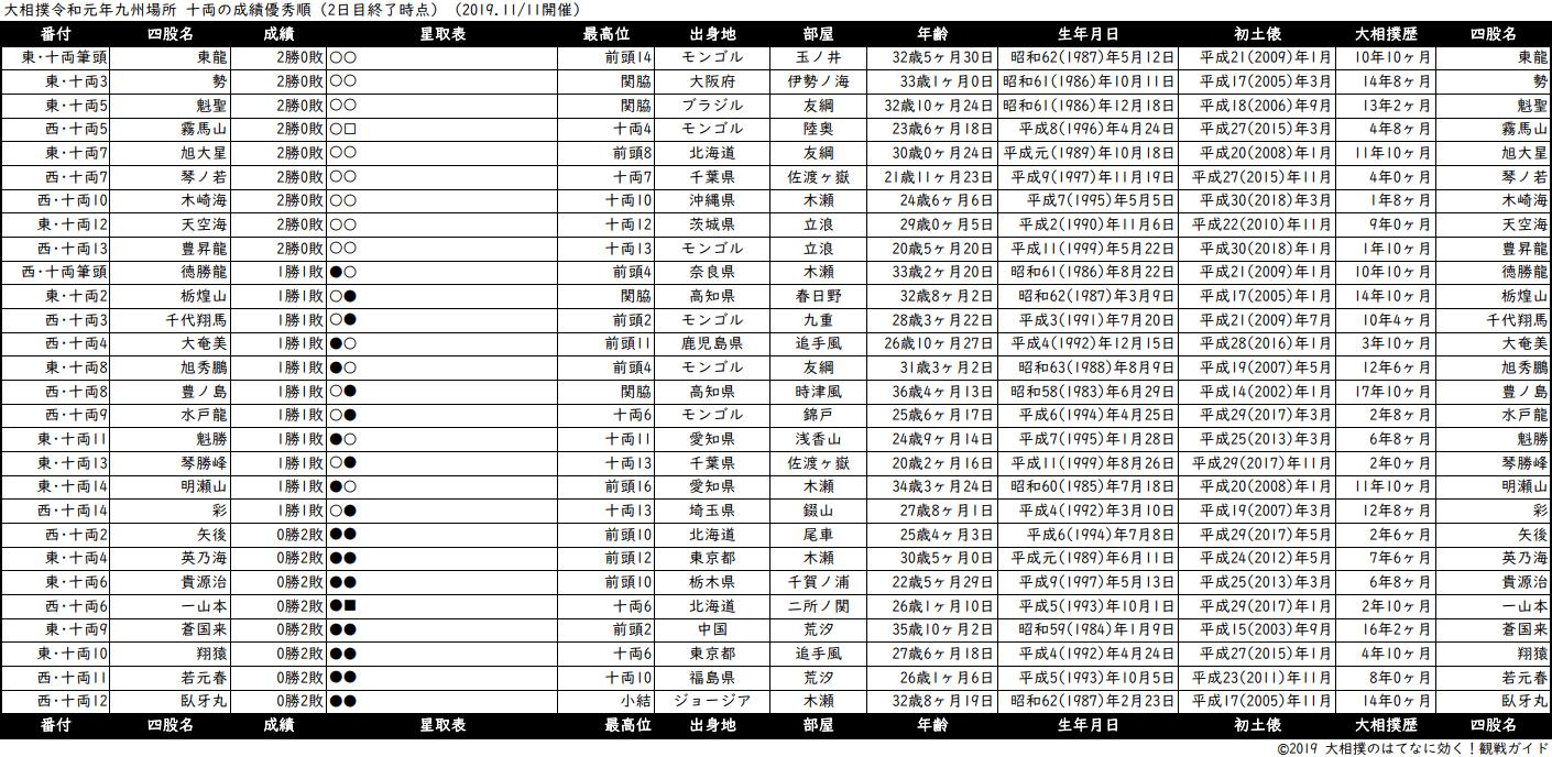 十両成績順一覧表・2019年11月場所2日目