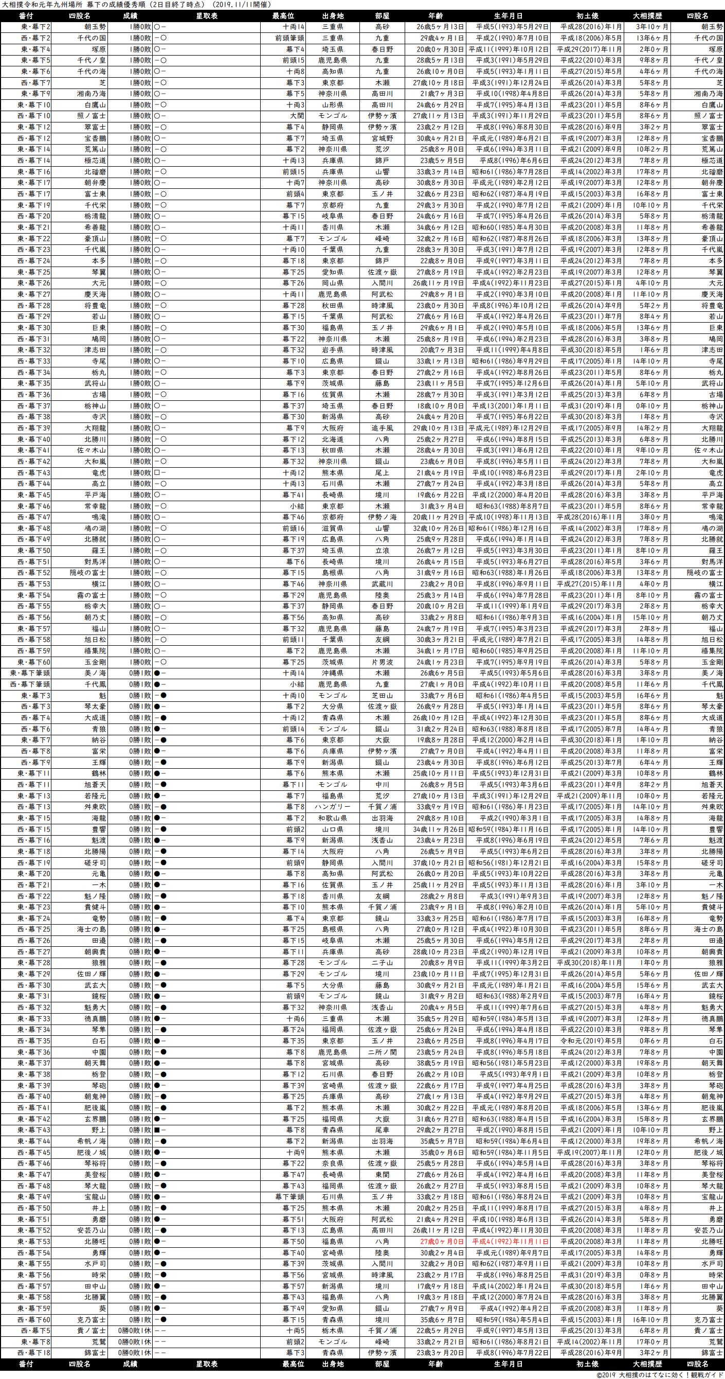 幕下成績順一覧表・2019年11月場所2日目