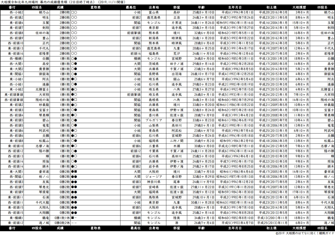 幕内成績順一覧表・2019年11月場所2日目