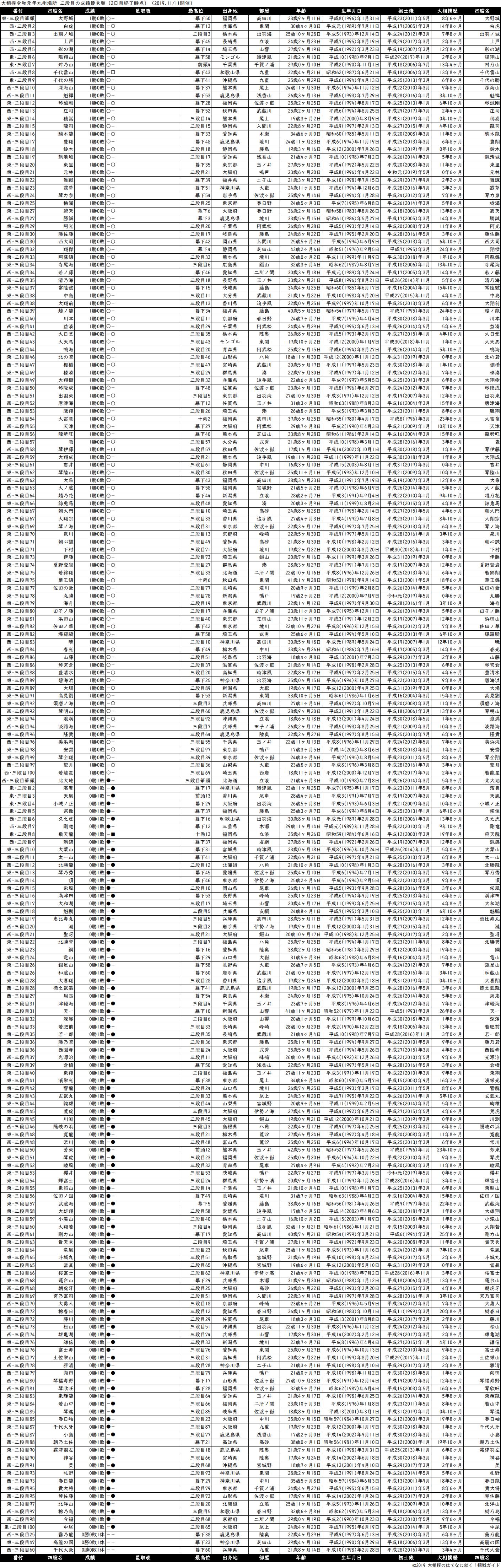 三段目成績順一覧表・2019年11月場所2日目