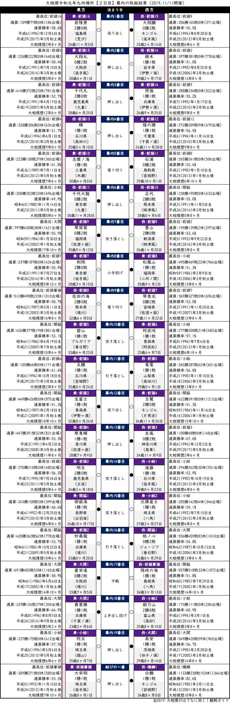 大相撲・2019年11月場所2日目・幕内の取組結果