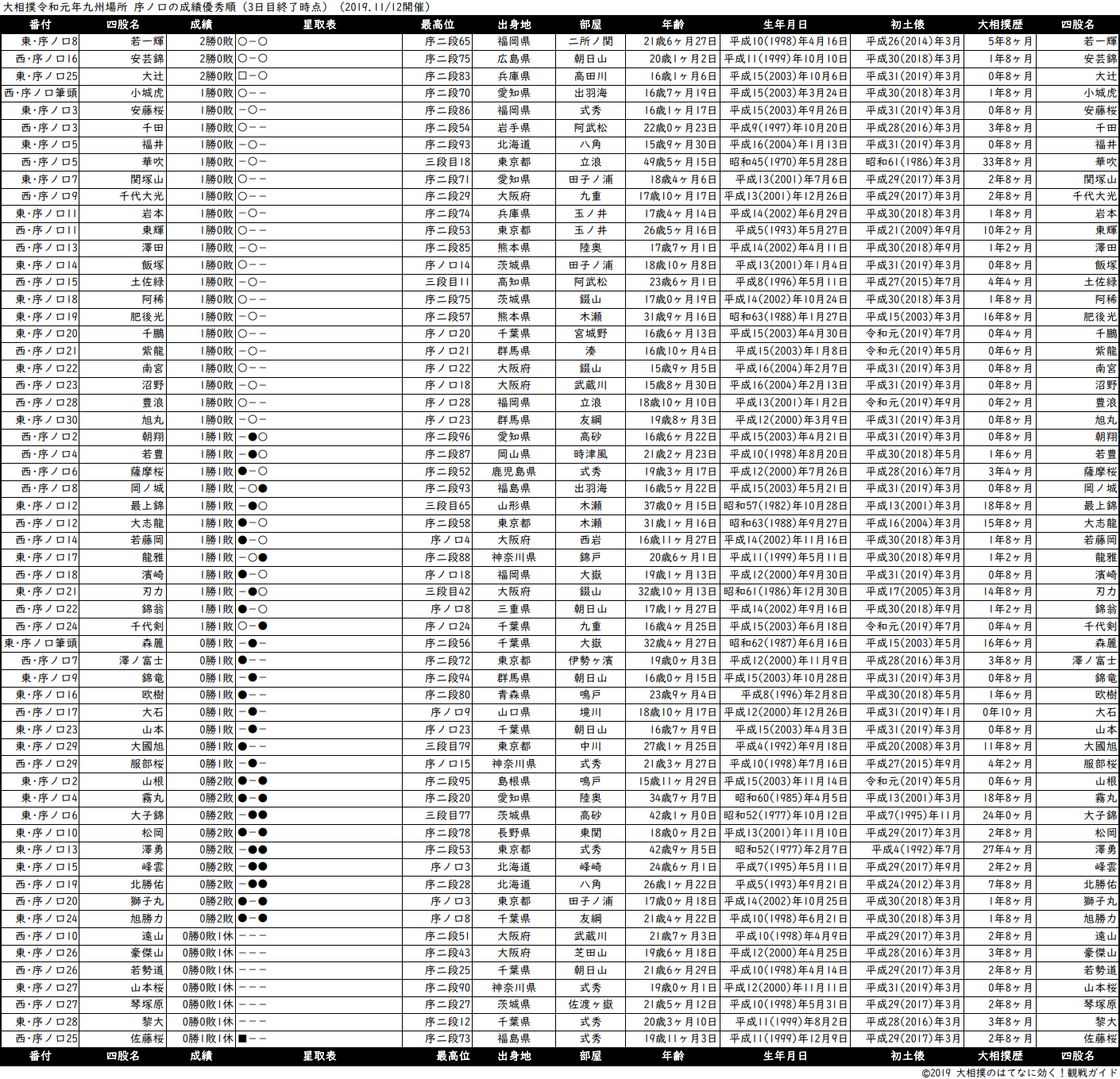 序ノ口成績順一覧表・2019年11月場所3日目
