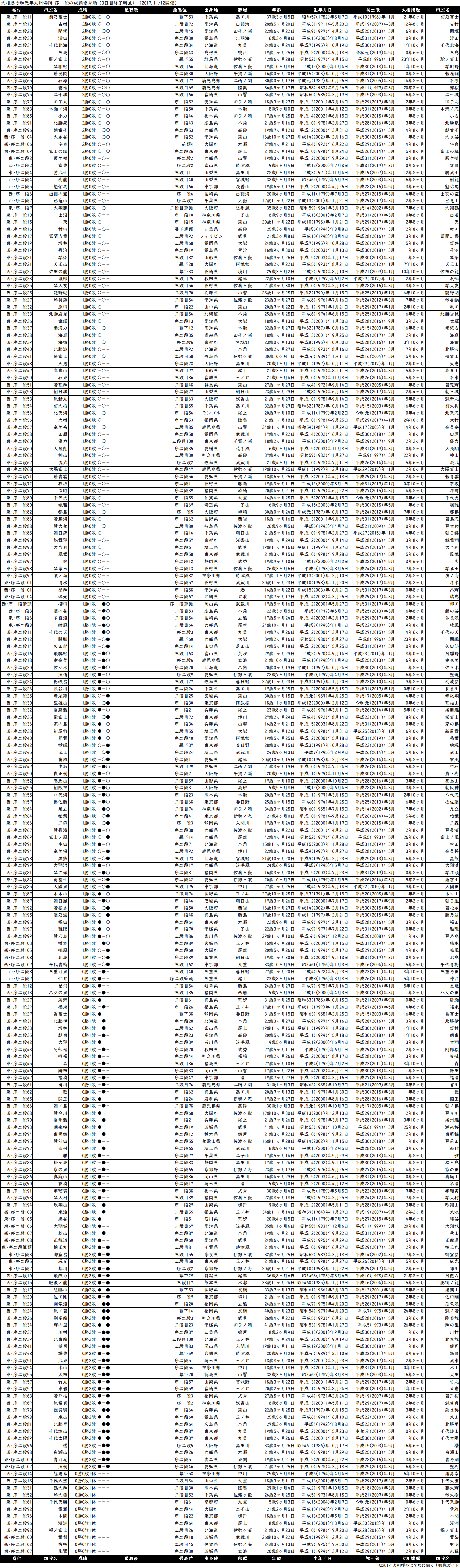序二段成績順一覧表・2019年11月場所3日目