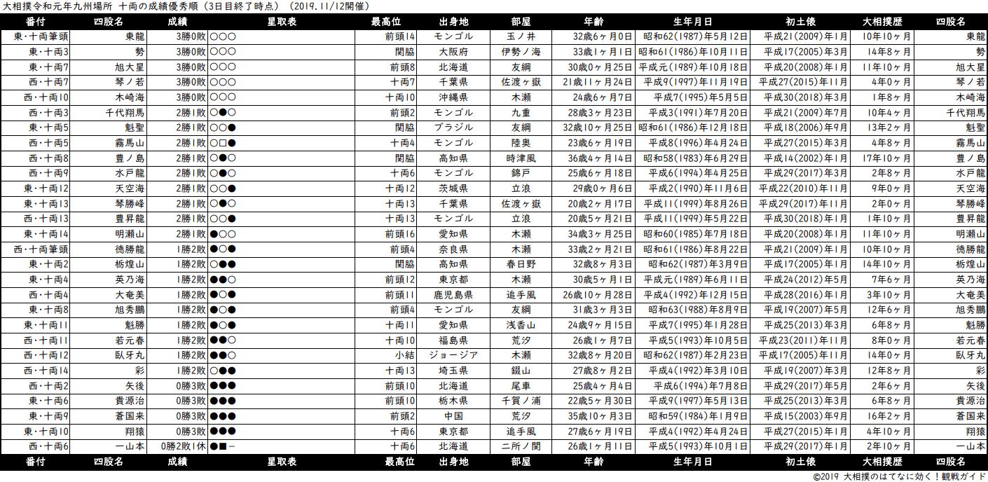 十両成績順一覧表・2019年11月場所3日目