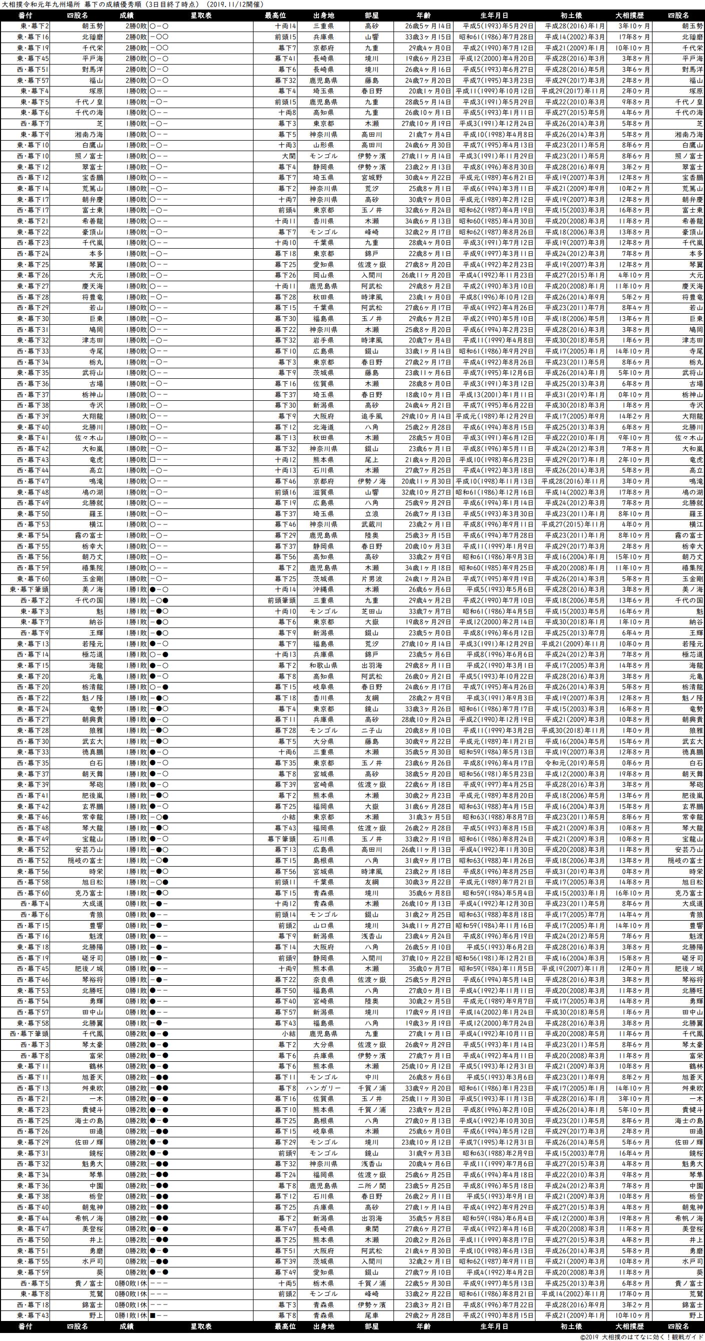 幕下成績順一覧表・2019年11月場所3日目