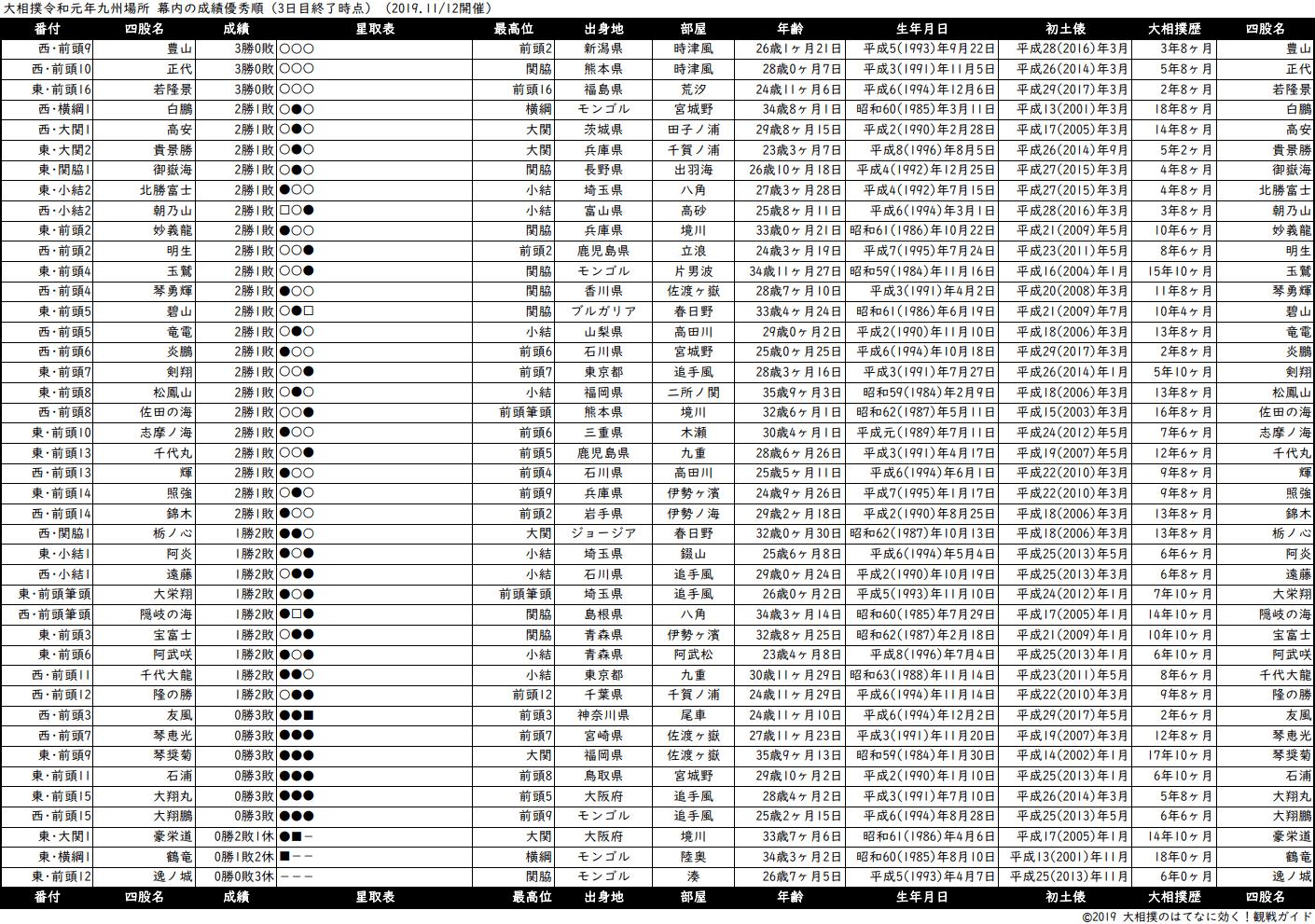 幕内成績順一覧表・2019年11月場所3日目
