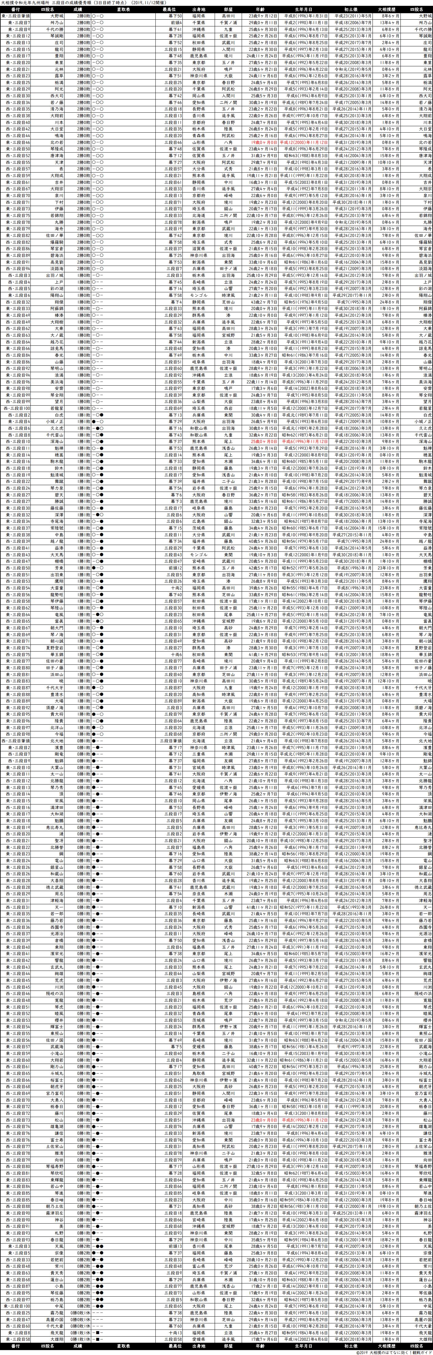 三段目成績順一覧表・2019年11月場所3日目