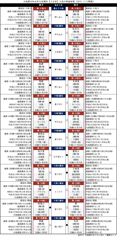 大相撲・2019年11月場所3日目・十両の取組結果
