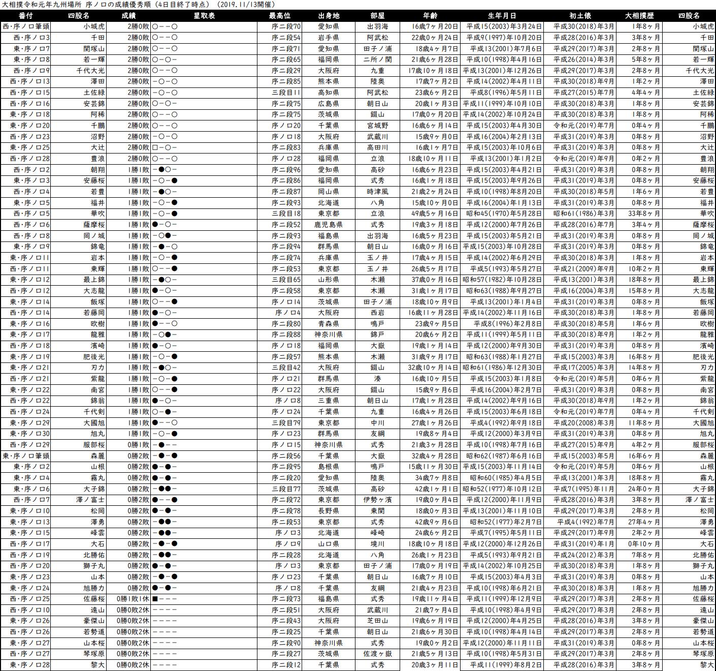 序ノ口成績順一覧表・2019年11月場所4日目