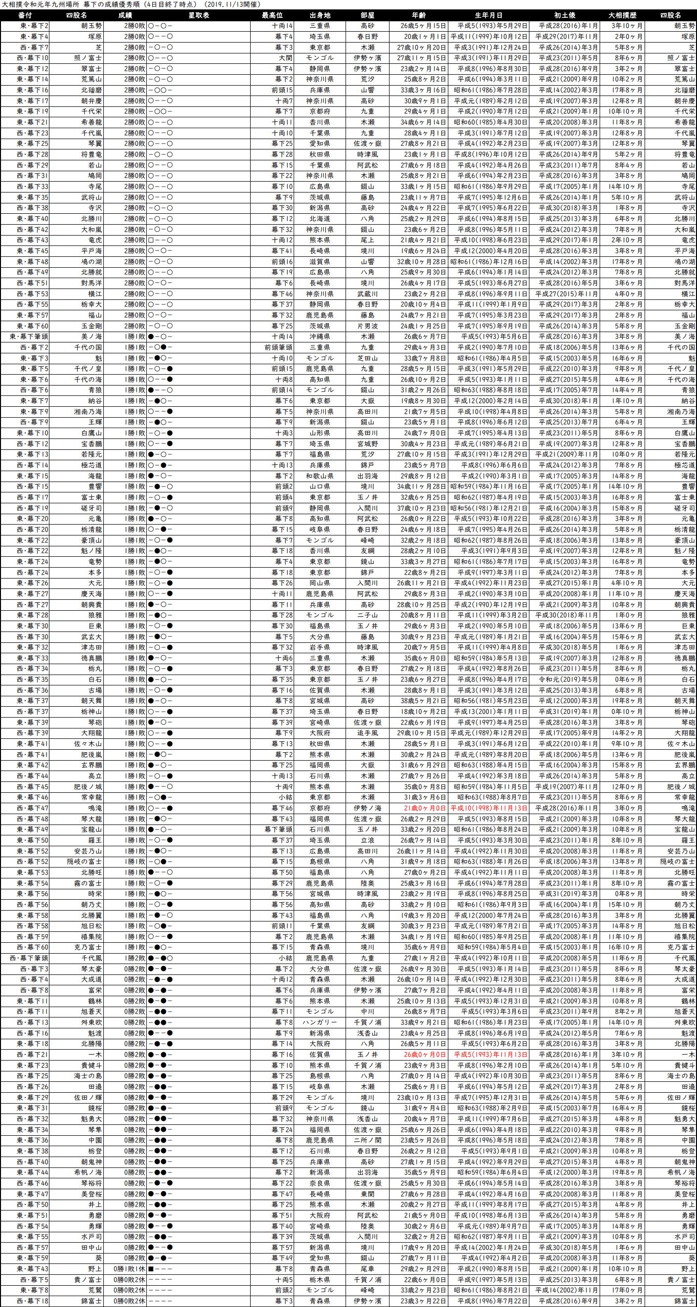 幕下成績順一覧表・2019年11月場所4日目