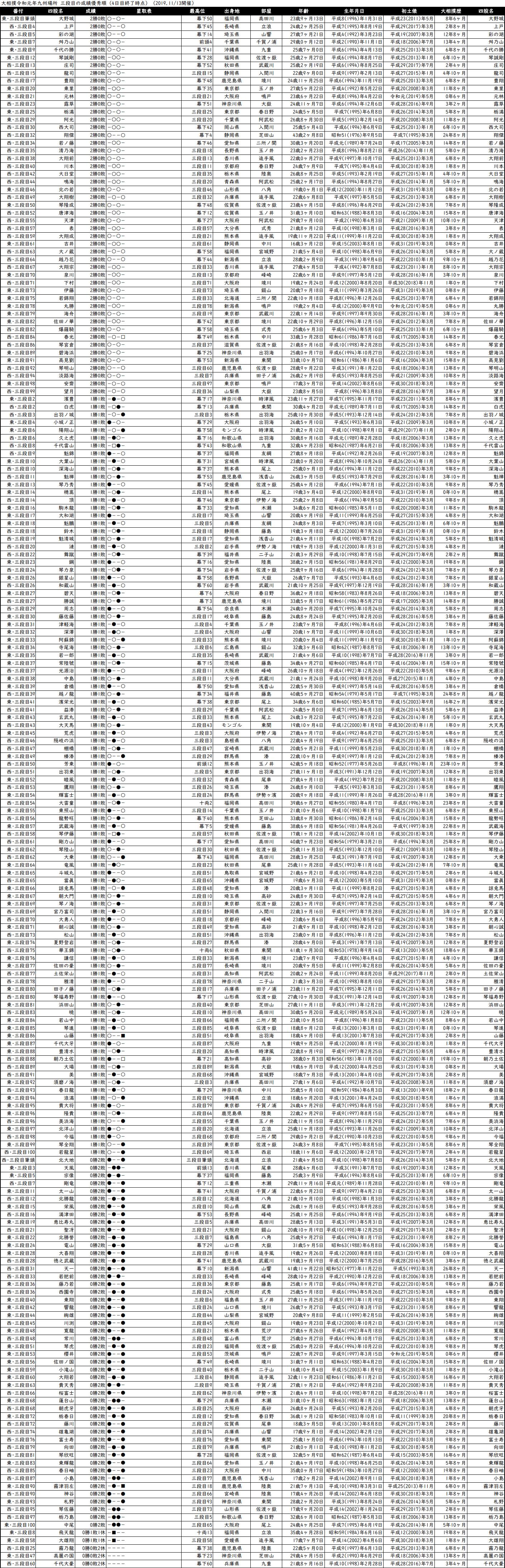 三段目成績順一覧表・2019年11月場所4日目