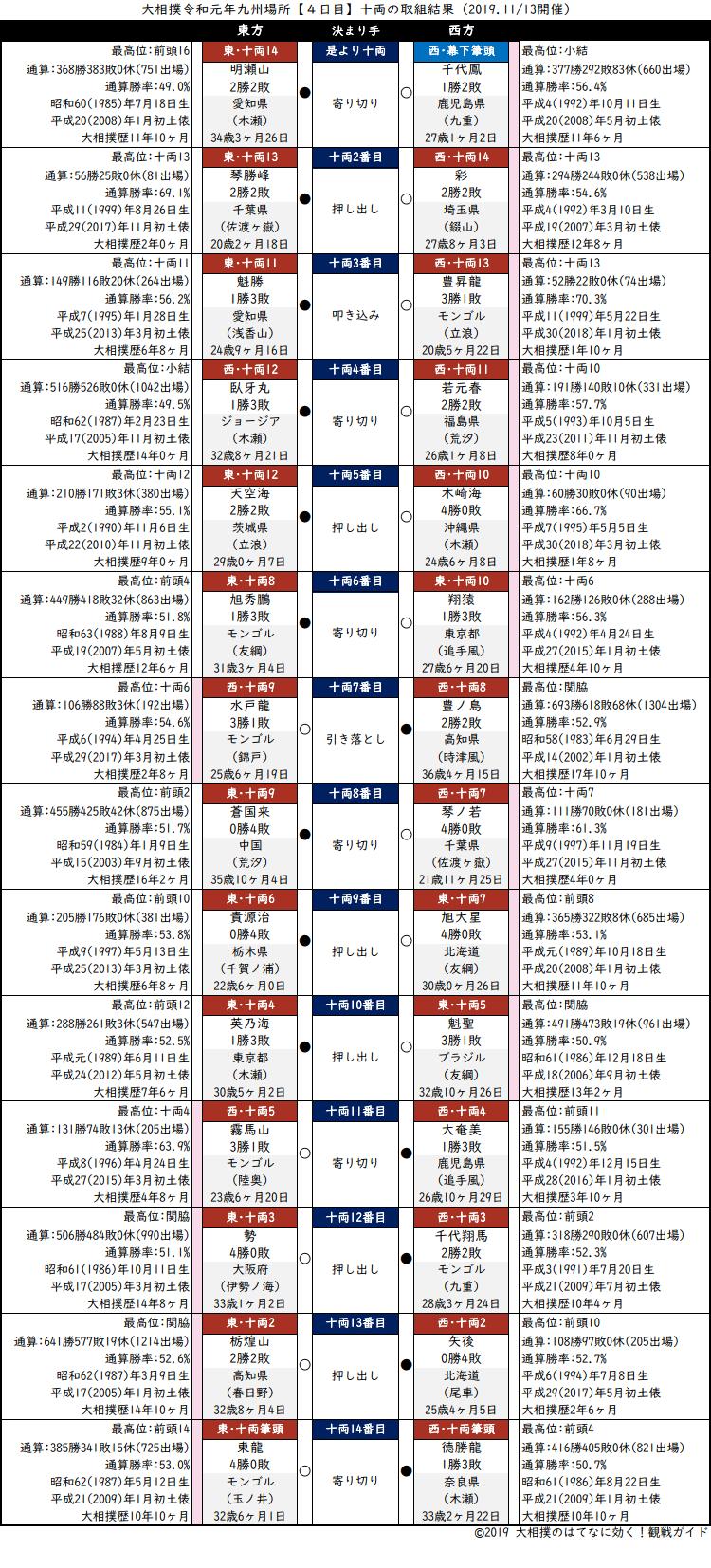 大相撲・2019年11月場所4日目・十両の取組結果