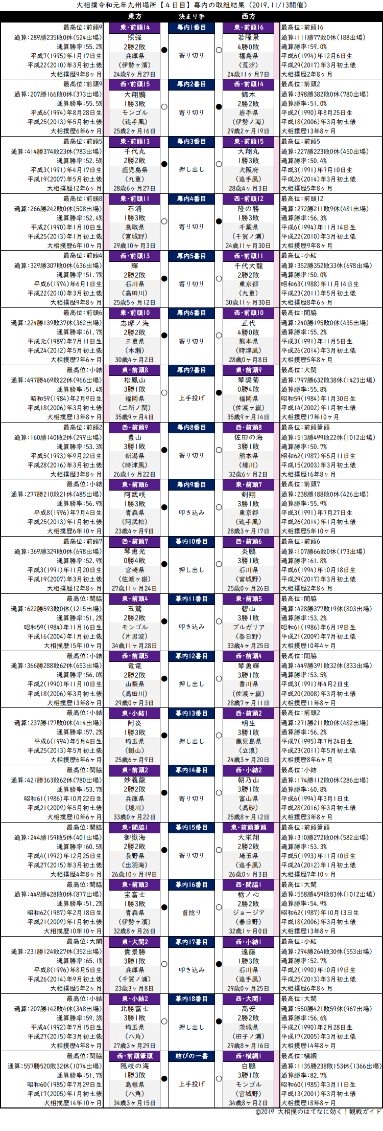 大相撲・2019年11月場所4日目・幕内の取組結果