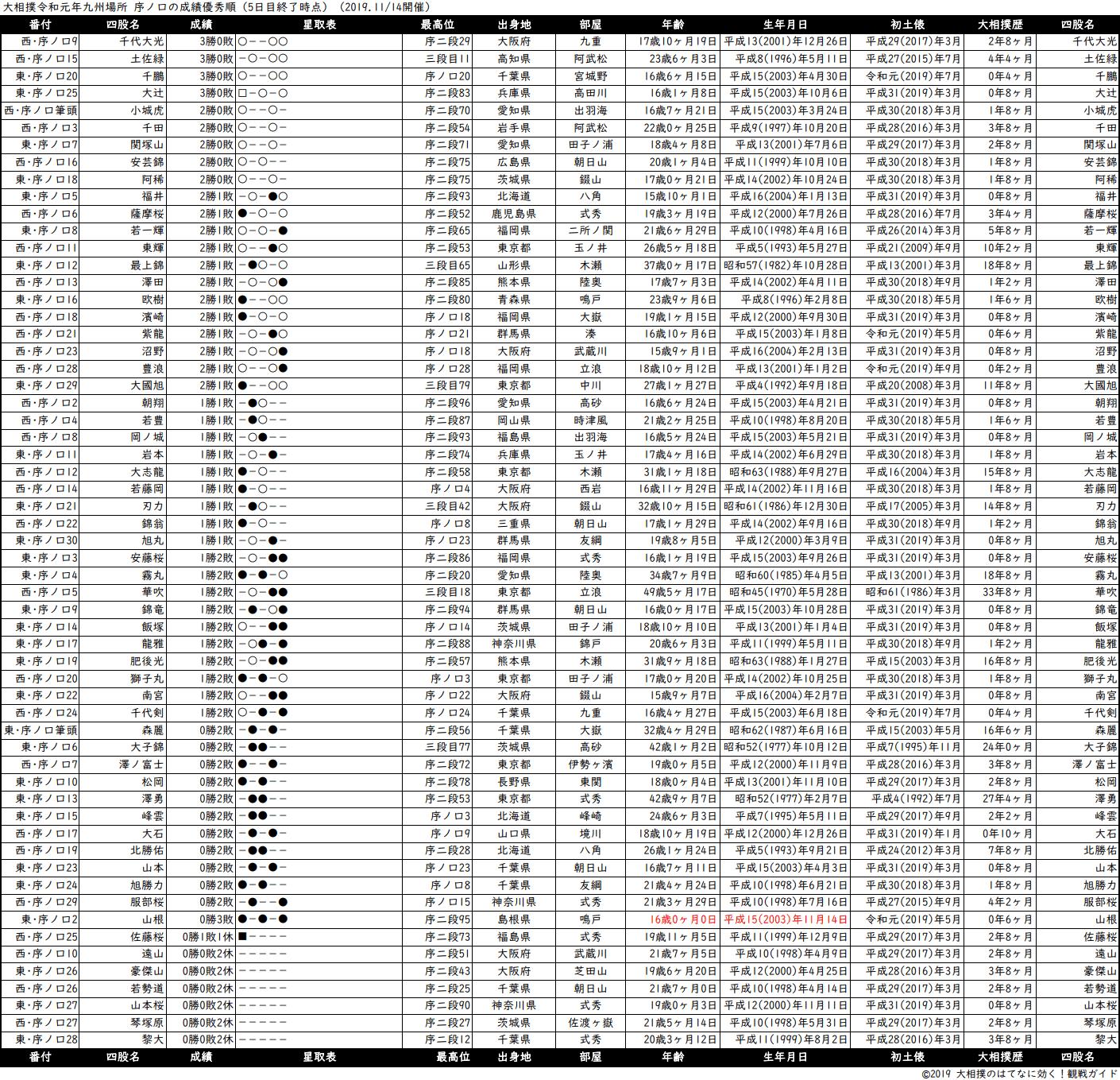序ノ口成績順一覧表・2019年11月場所5日目