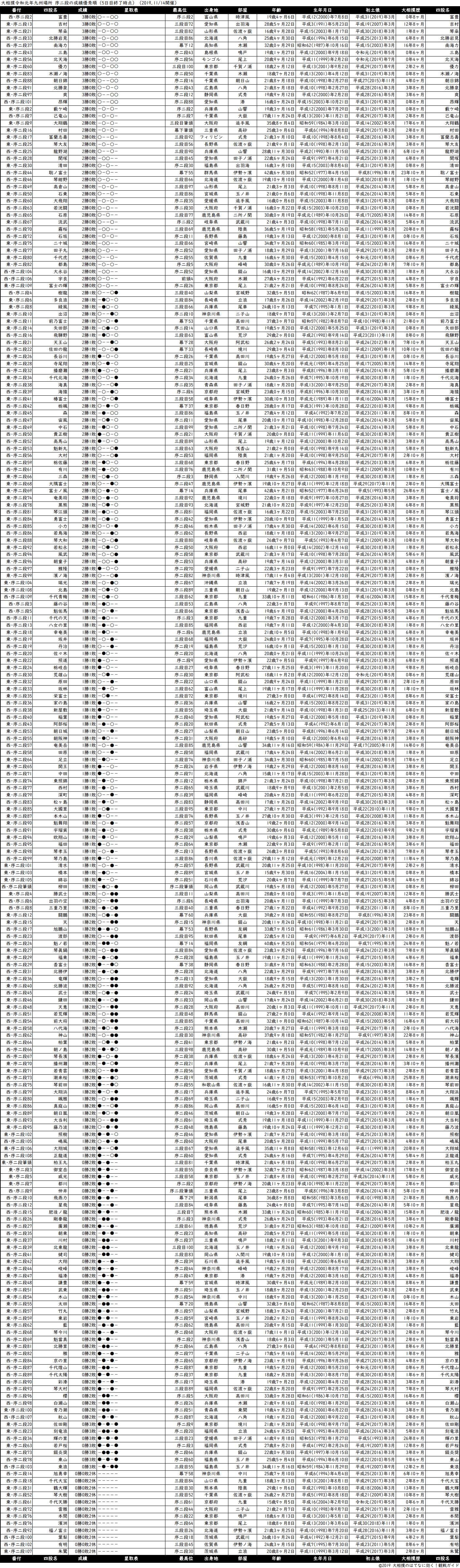 序二段成績順一覧表・2019年11月場所5日目
