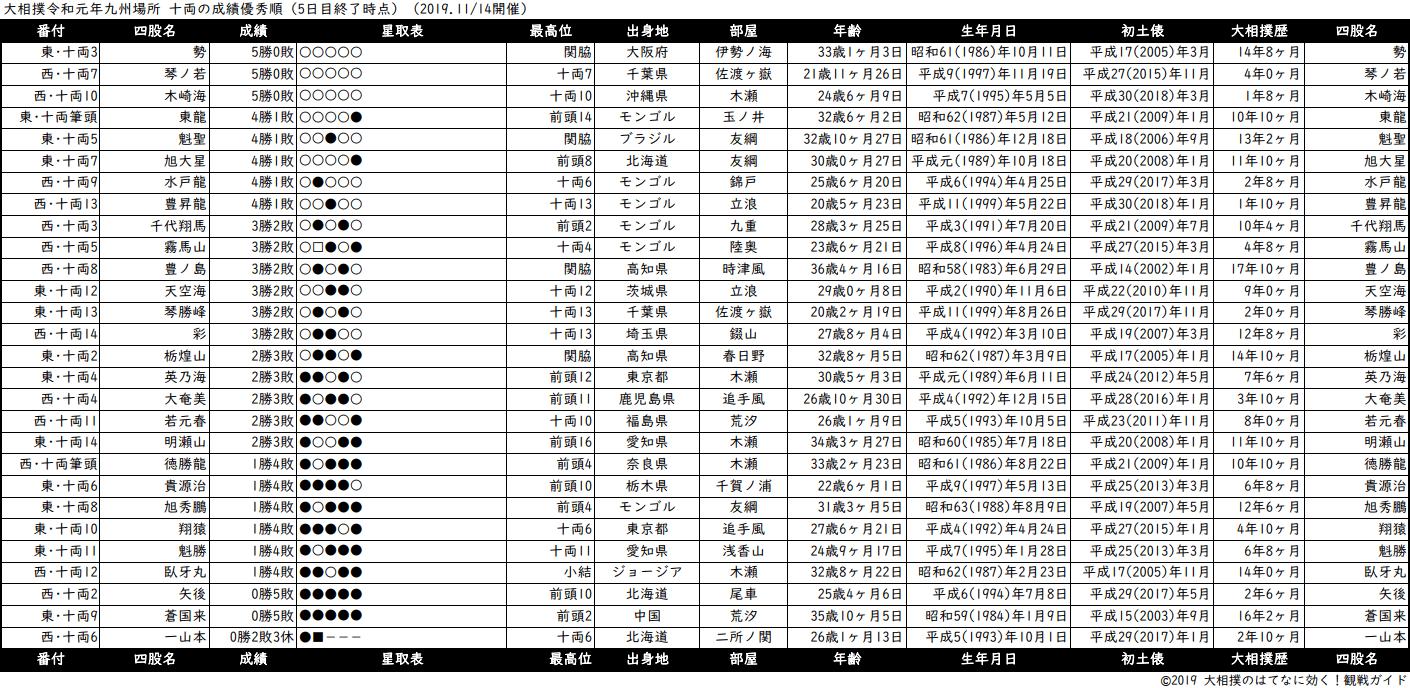 十両成績順一覧表・2019年11月場所5日目