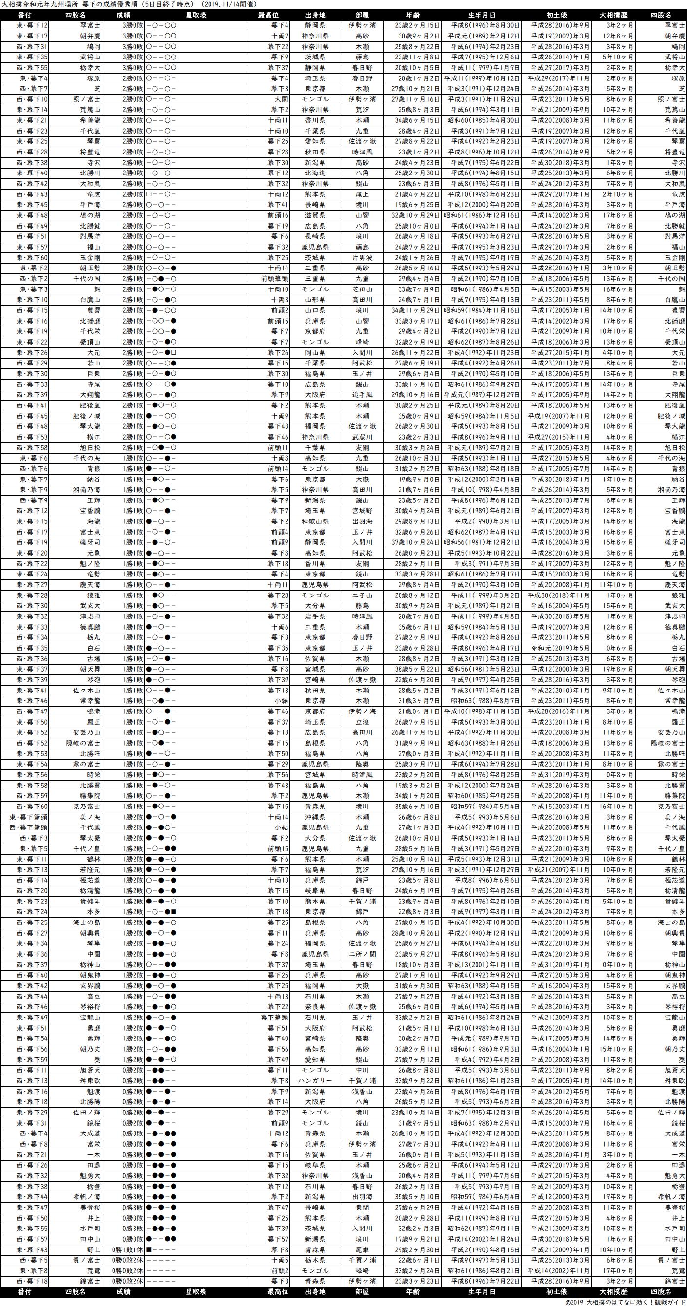 幕下成績順一覧表・2019年11月場所5日目