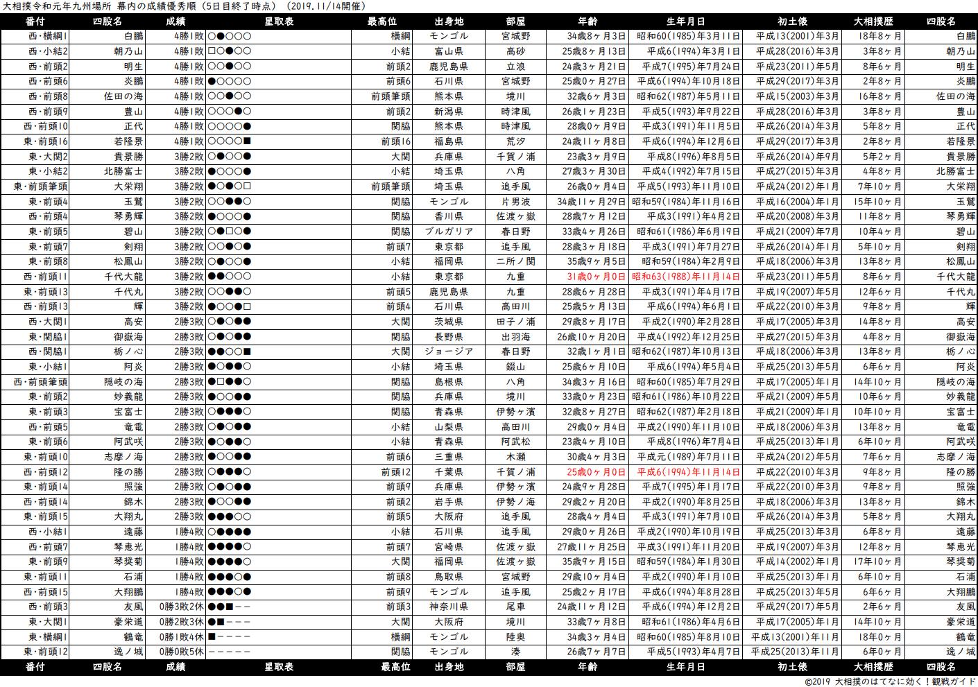 幕内成績順一覧表・2019年11月場所5日目