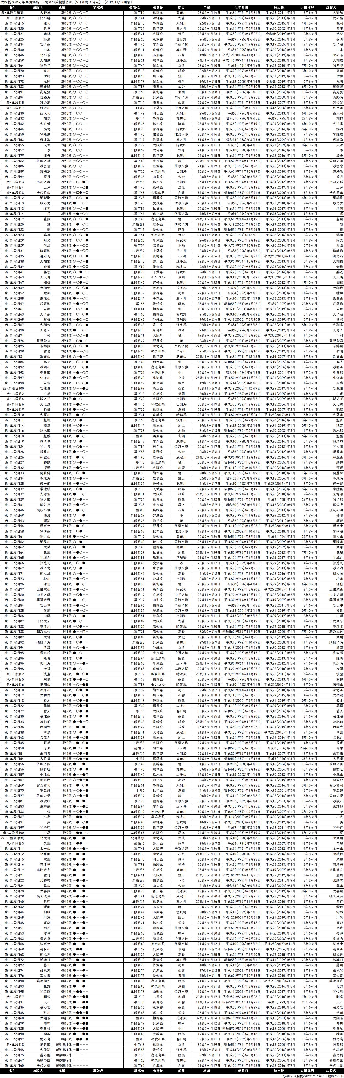 三段目成績順一覧表・2019年11月場所5日目