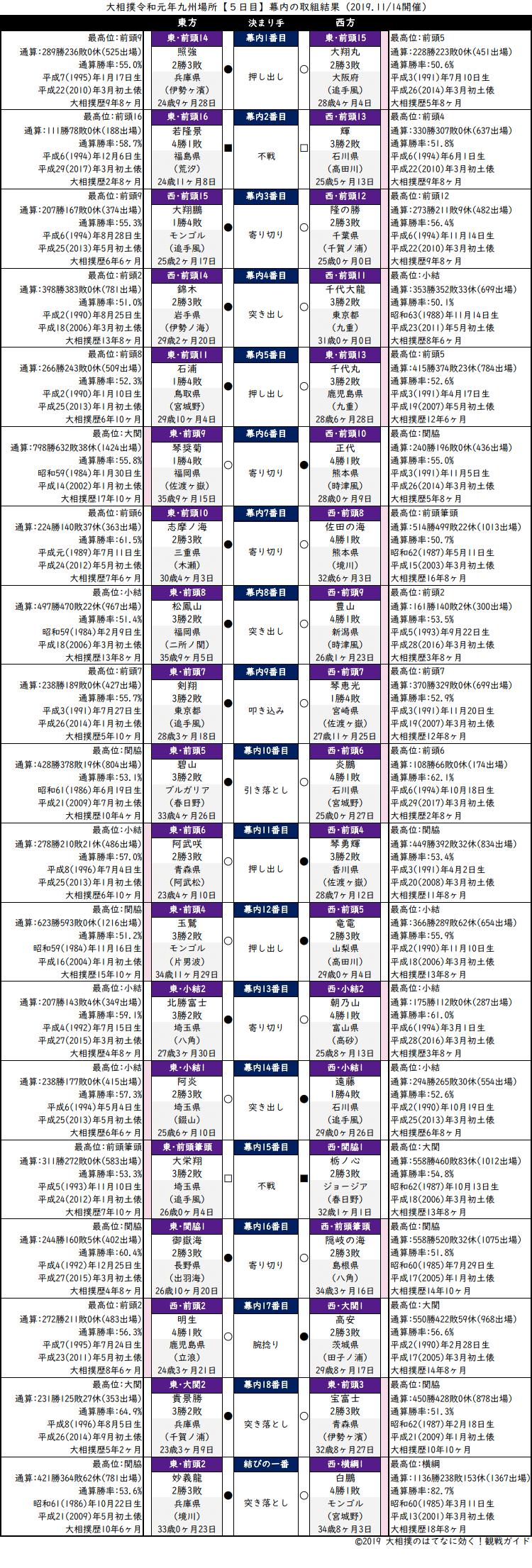 大相撲・2019年11月場所5日目・幕内の取組結果