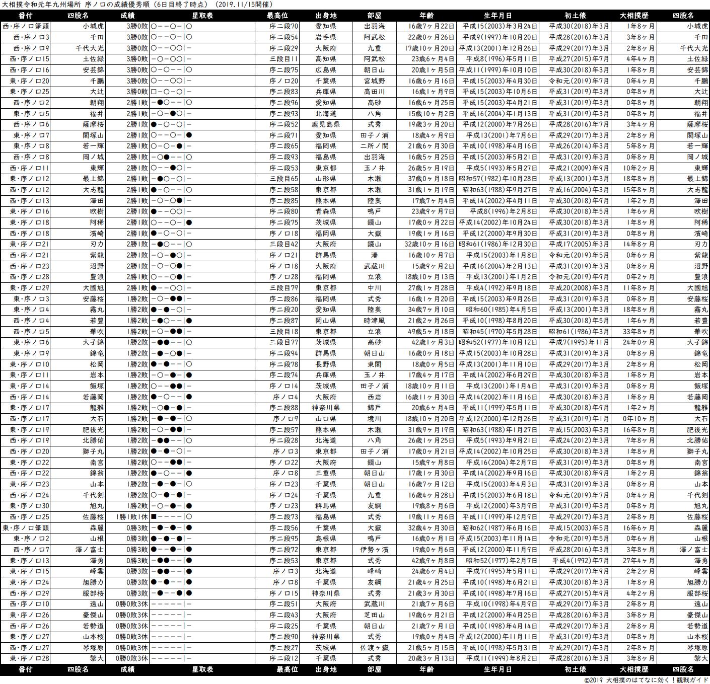 序ノ口成績順一覧表・2019年11月場所6日目