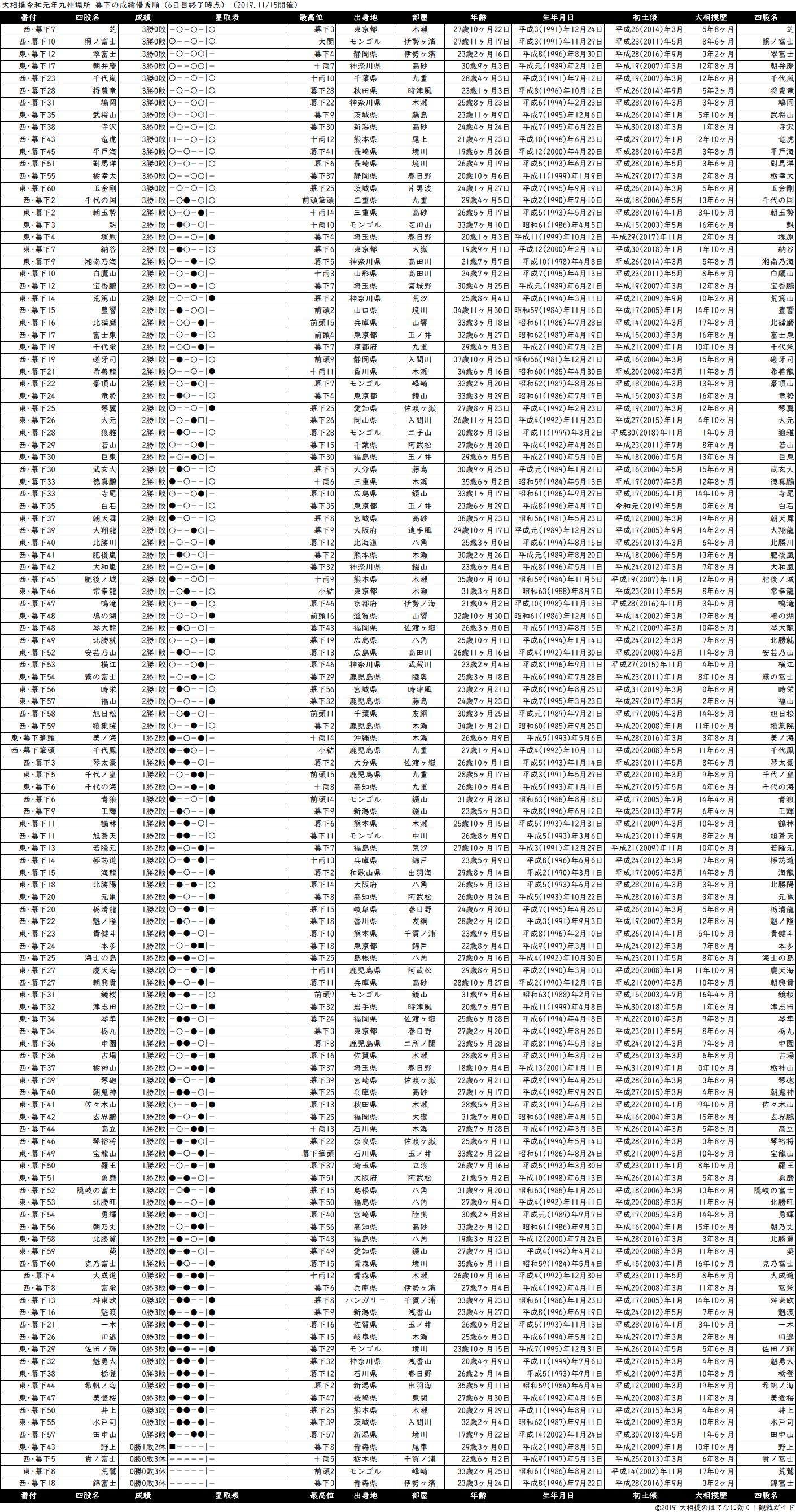 幕下成績順一覧表・2019年11月場所6日目