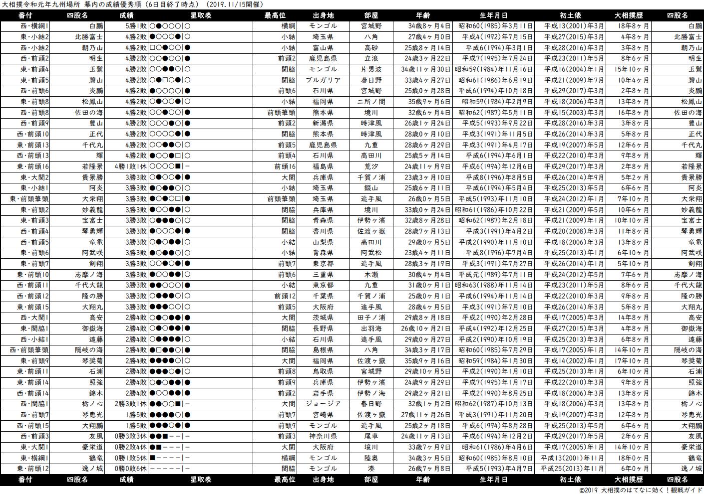 幕内成績順一覧表・2019年11月場所6日目