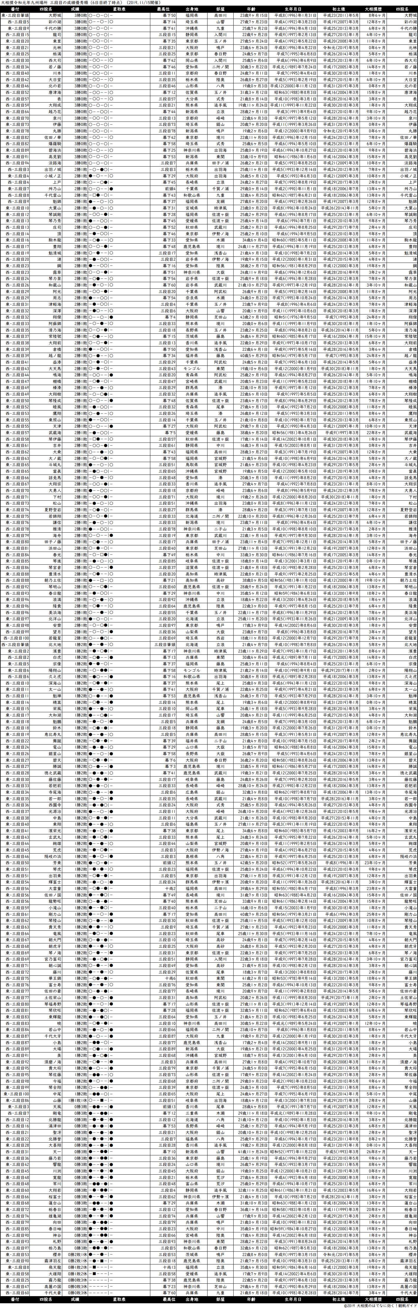 三段目成績順一覧表・2019年11月場所6日目