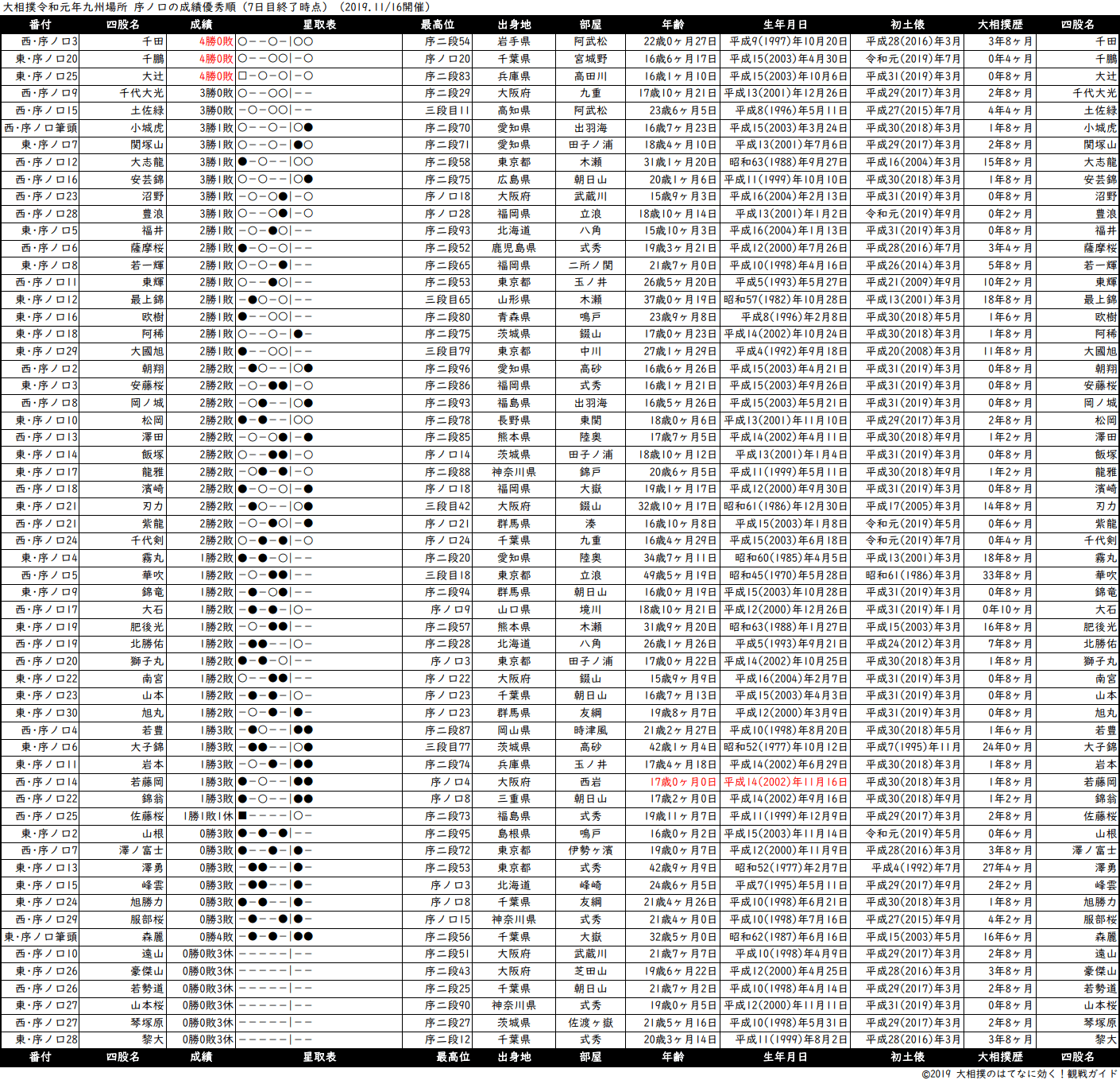 序ノ口成績順一覧表・2019年11月場所7日目