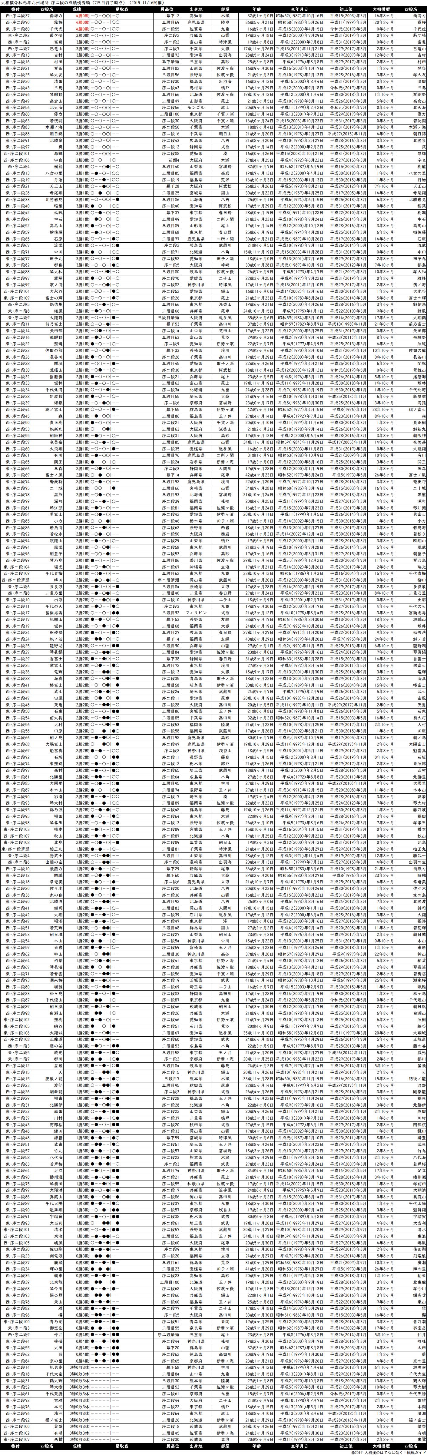 序二段成績順一覧表・2019年11月場所7日目