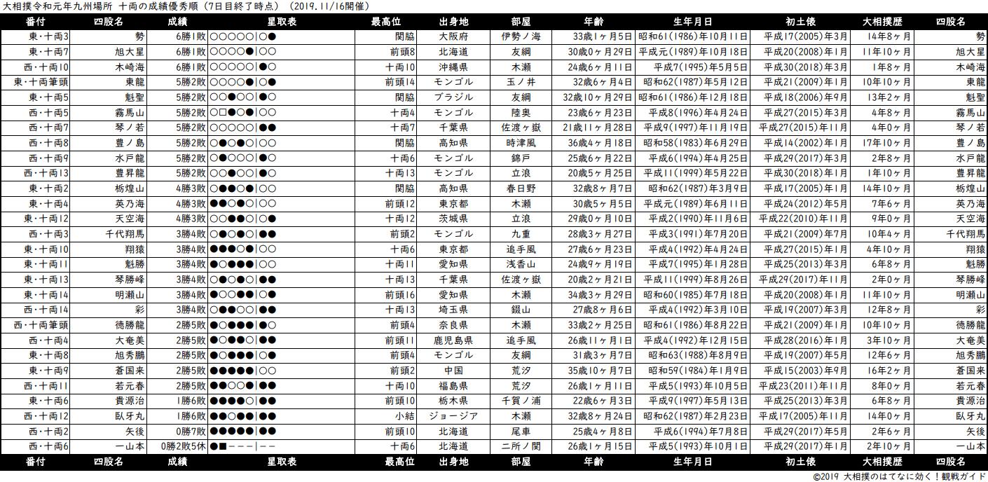 十両成績順一覧表・2019年11月場所7日目