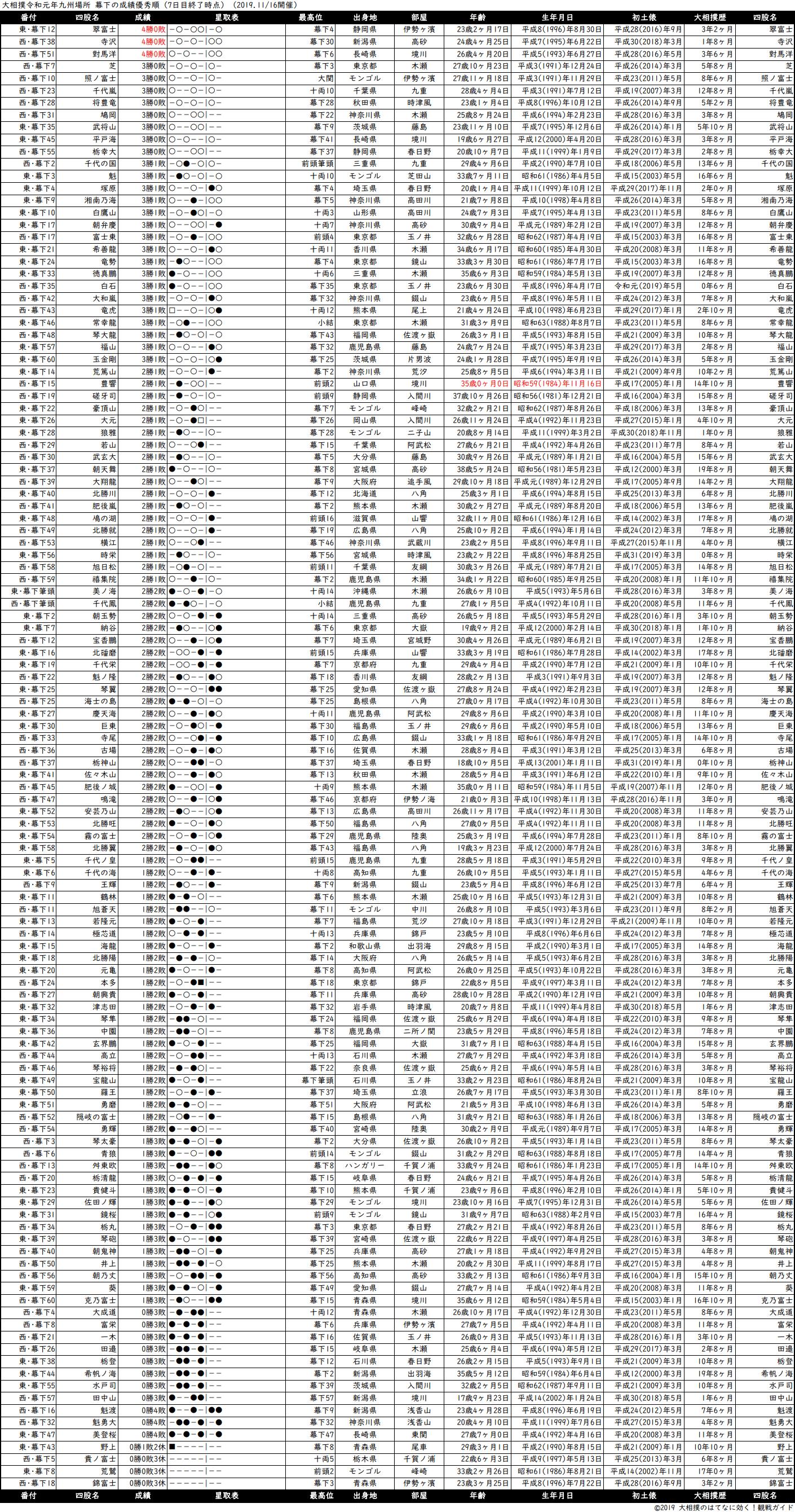 幕下成績順一覧表・2019年11月場所7日目