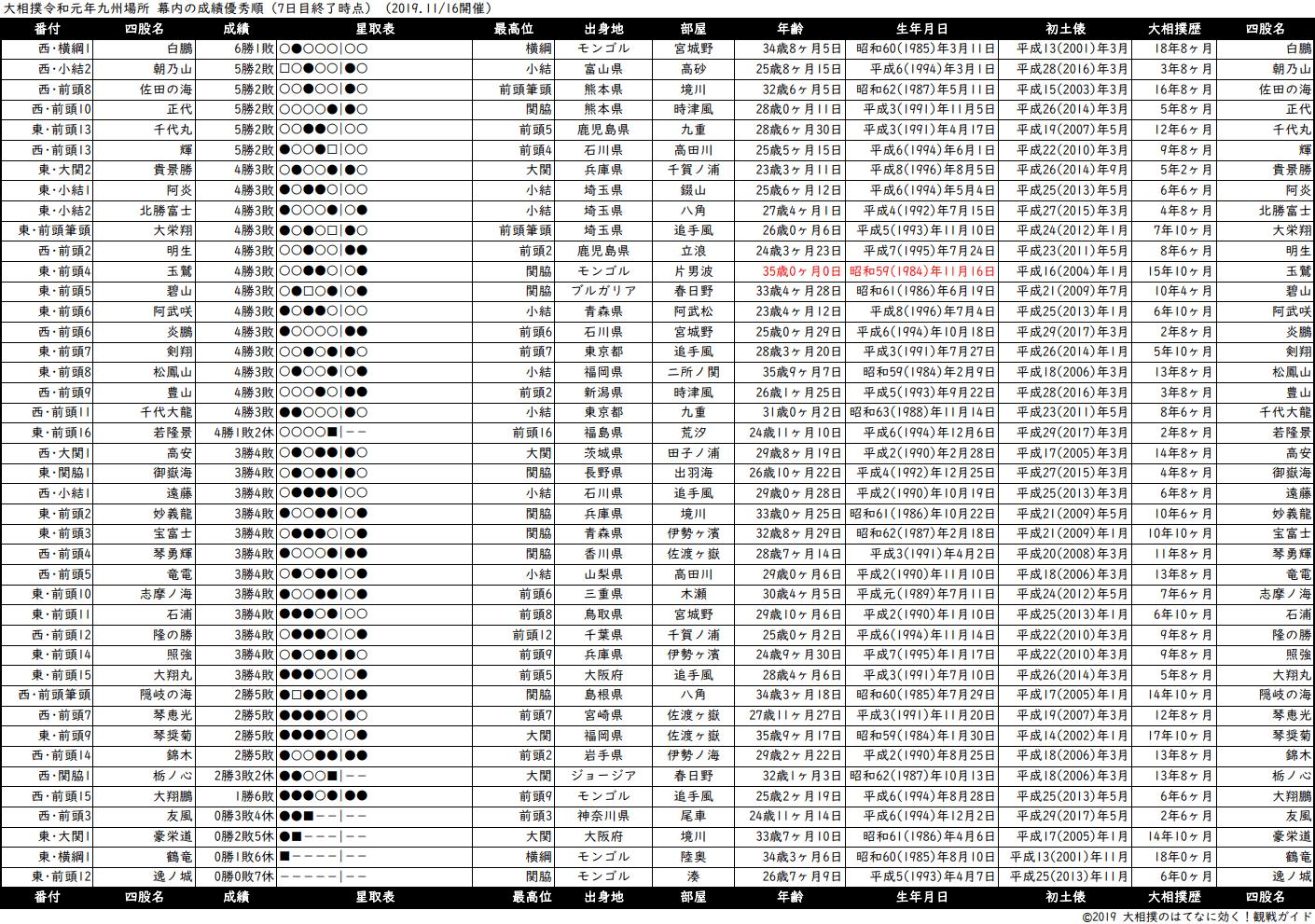 幕内成績順一覧表・2019年11月場所7日目
