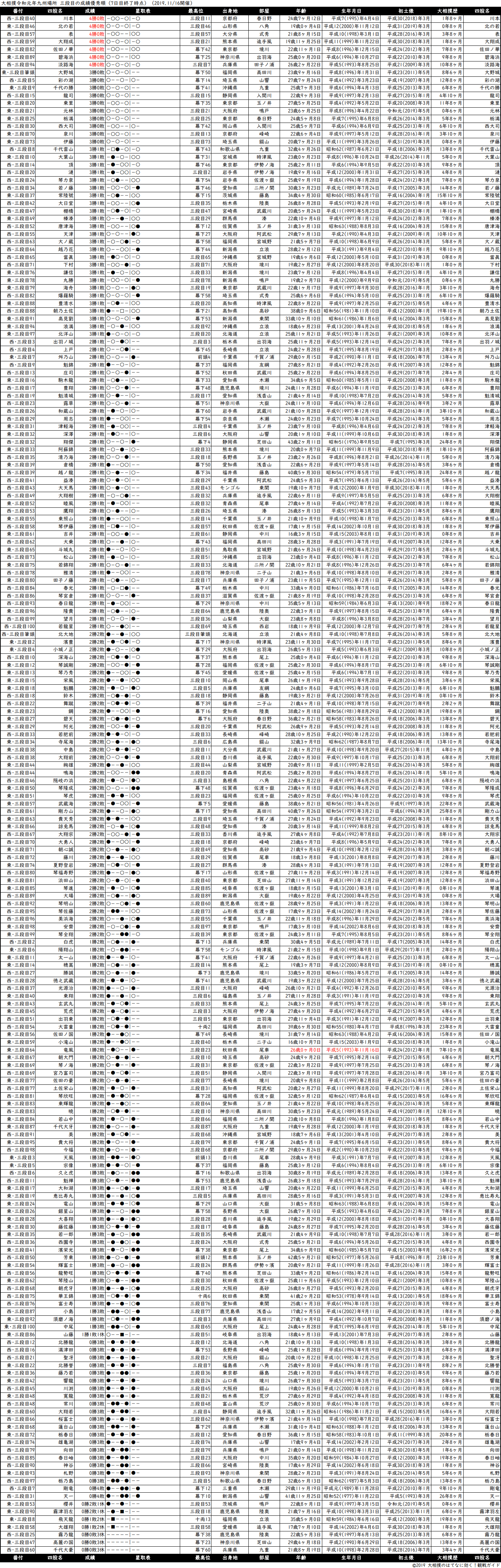三段目成績順一覧表・2019年11月場所7日目
