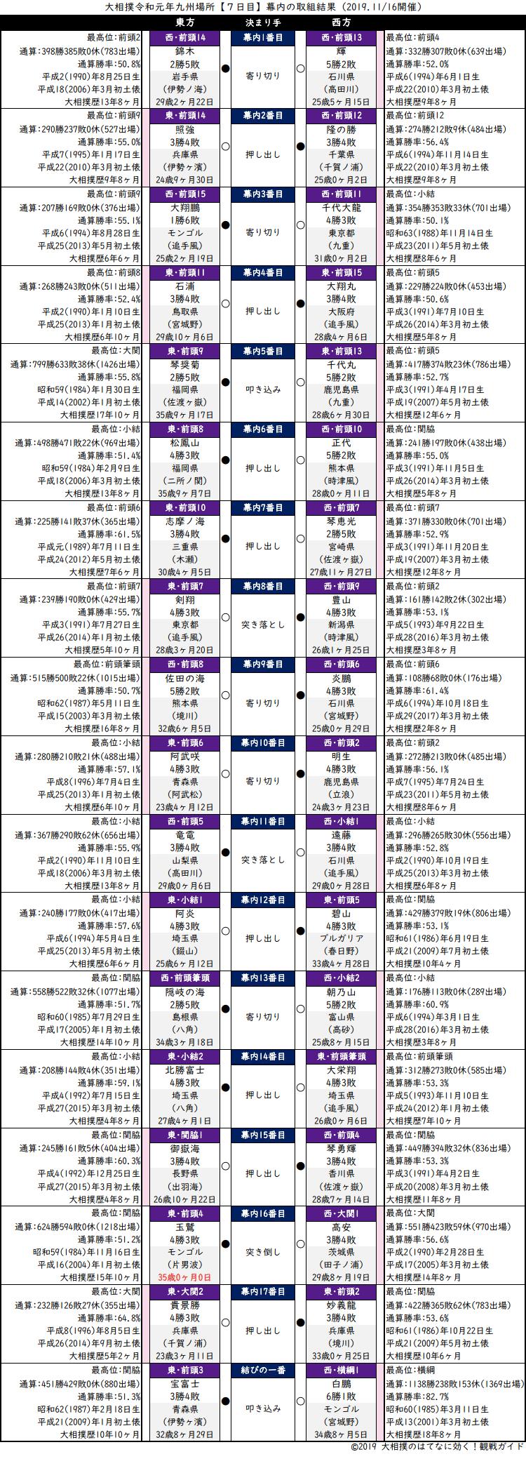 大相撲・2019年11月場所7日目・幕内の取組結果