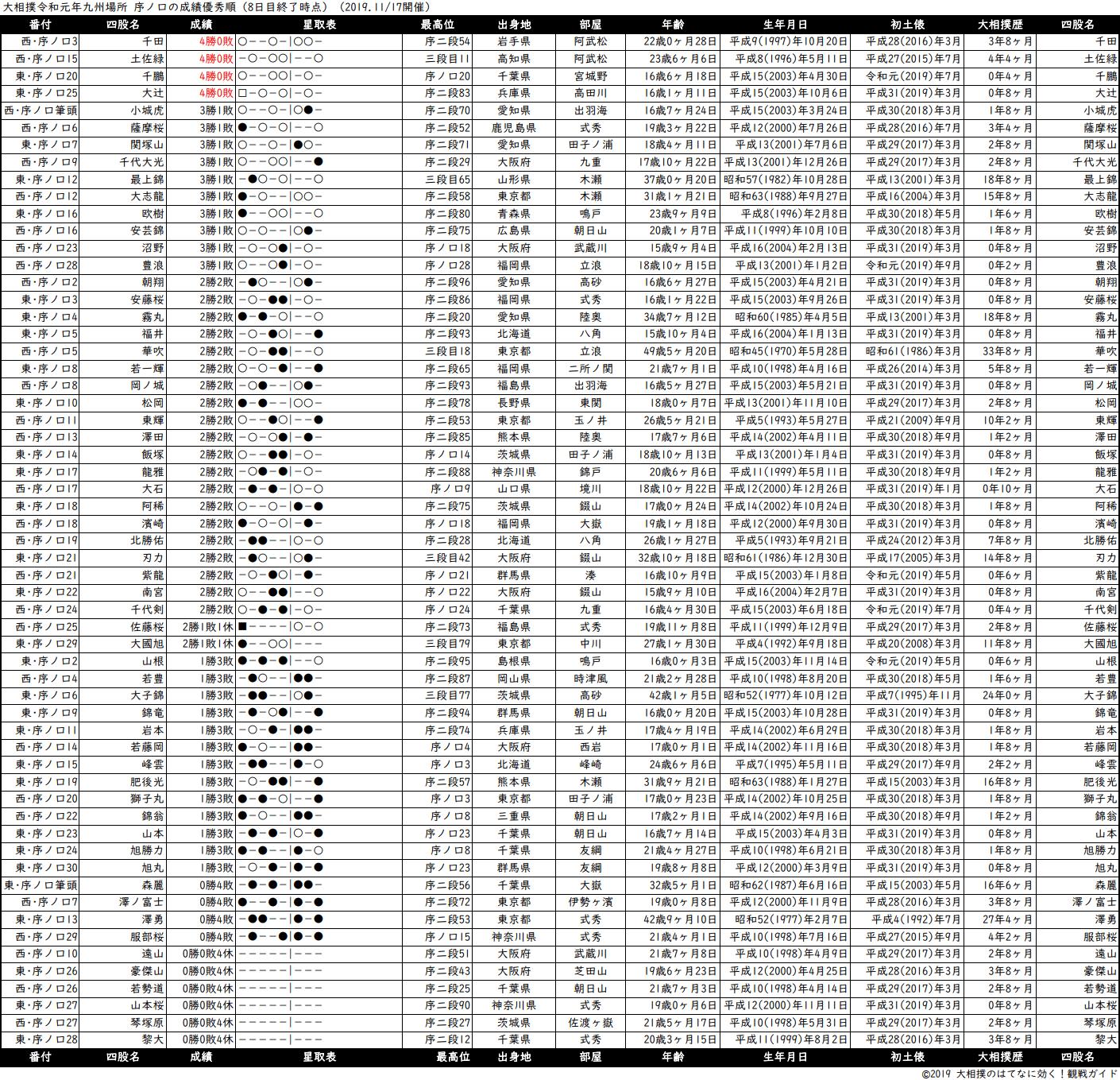 序ノ口成績順一覧表・2019年11月場所8日目