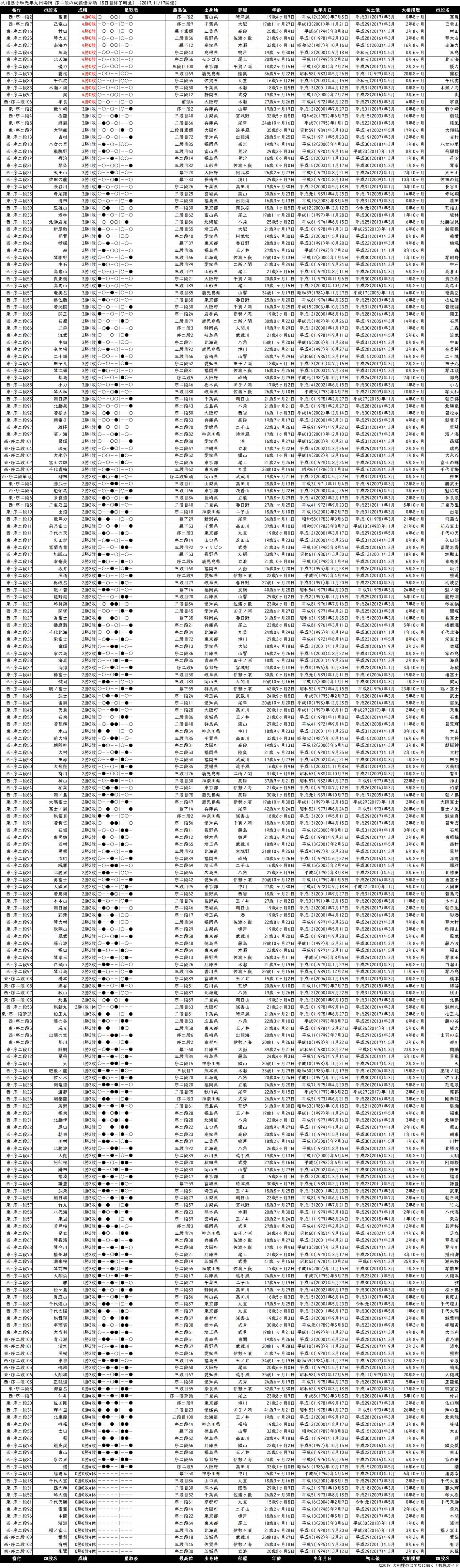 序二段成績順一覧表・2019年11月場所8日目
