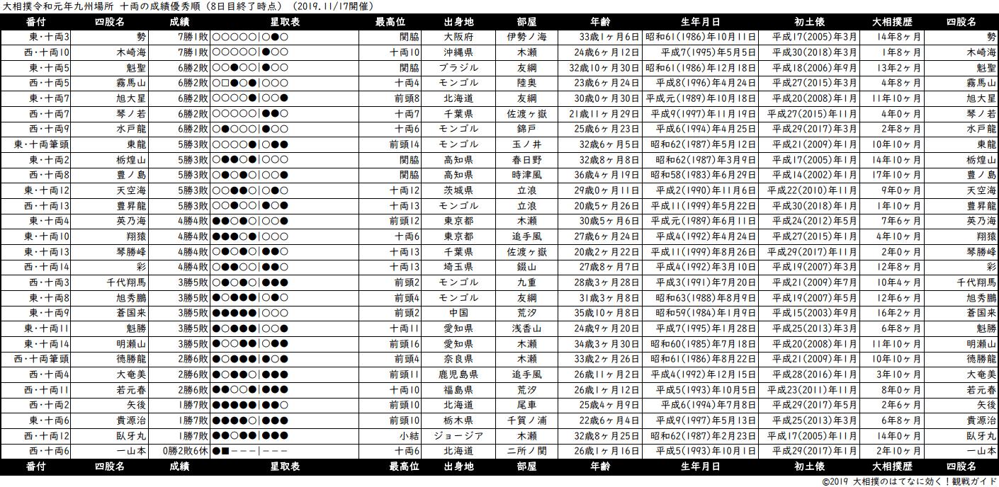 十両成績順一覧表・2019年11月場所8日目