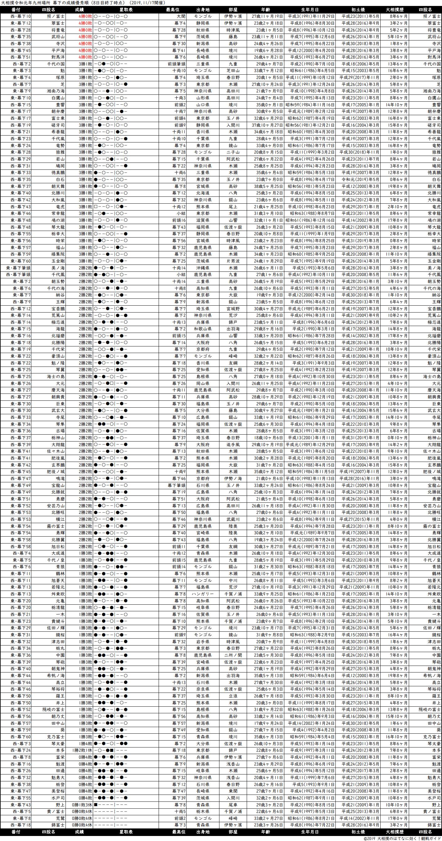 幕下成績順一覧表・2019年11月場所8日目