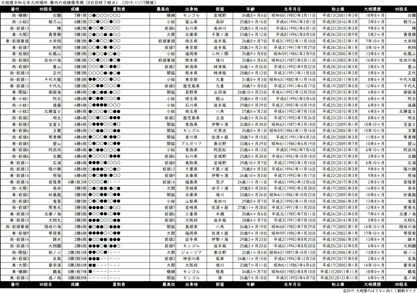 幕内成績順一覧表・2019年11月場所8日目