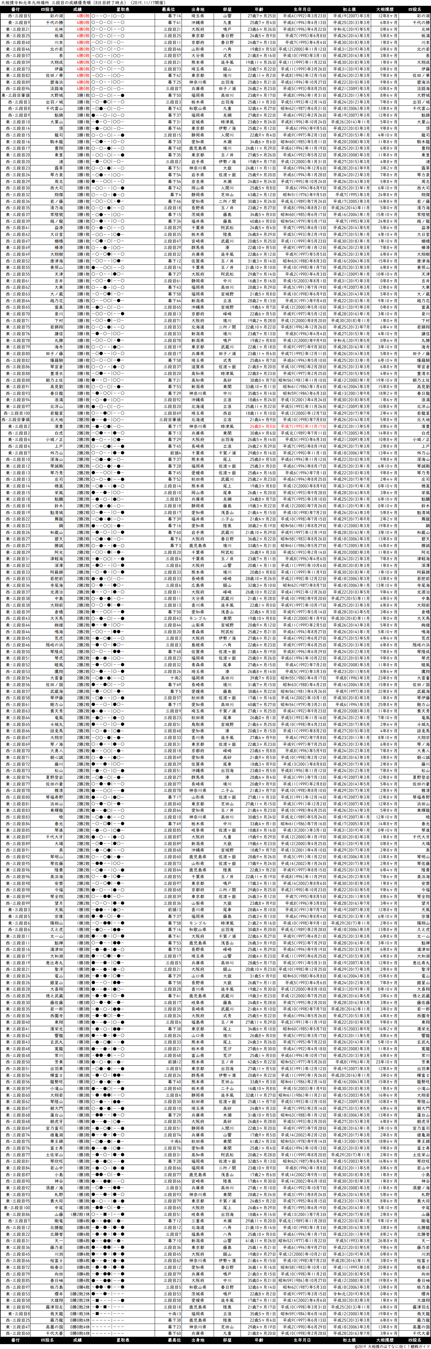 三段目成績順一覧表・2019年11月場所8日目
