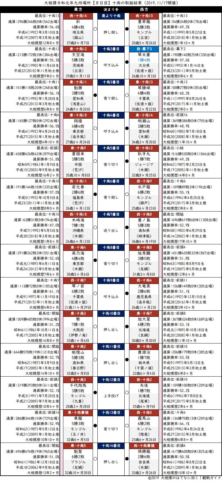 大相撲・2019年11月場所8日目・十両の取組結果
